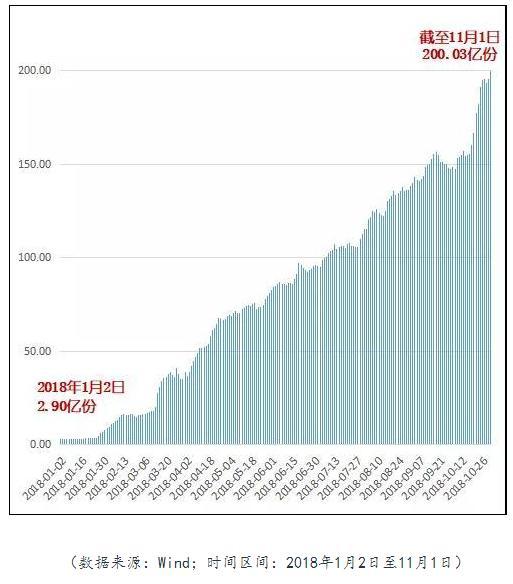 华安创业板50ETF份额突破200亿份 年内激增69倍