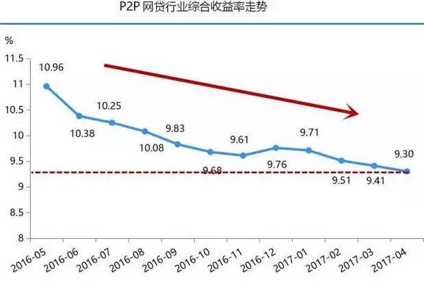 """P2P理财是""""骗人""""的?看完你就明白了-近10年理财收益走势图"""