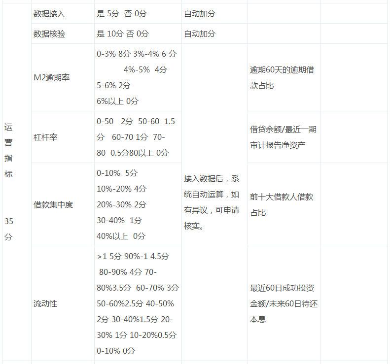 指标3、P2P平台运营指标(占35分)