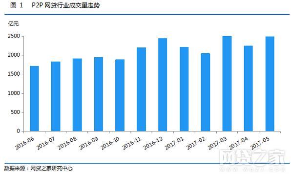 5月P2P网贷成交环比涨10.64% 贷款余额逼近万亿